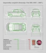Fiat 500: usporedba dimenzija