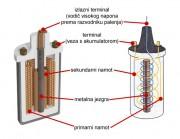 Osnovni dijelovi indukcijskog svitka