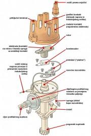 Osnovni dijelovi razvodnika paljenja