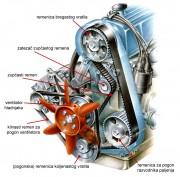 Osnovni dijelovi razvodnog sustava SOHC motora