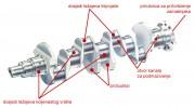 Osnovni dijelovi koljenastog vratila
