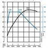 Povoljna položenost krivulje istog i 5-stupanjski ručni mjenjač pametno odabranih omjera zaslužni su da testirani Golf i s naoko slabim motorom pruža sasvim zadovoljavajuću dinamiku vožnje