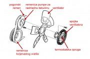 Ventilator promjenjive brzine rada opremljen termostatskom spojkom
