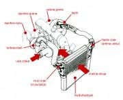 Automobilski motor s turbopunjačem i međuhladnjakom hlađenim strujom zraka (Volvo Car Corporation)