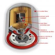 Konstrukcija HE filtera Pennzoil Platinum (Royal Dutch Shell)
