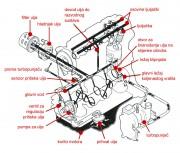 Osnovni dijelovi sustava za podmazivanje 4-cilindričnog benzinskog OHC motora s turbopunjačem i hladnjakom ulja (Mazda Motor Corporation)