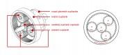 Planetni zupčani prijenosnik i smjer okretanja pojedinih zupčanika