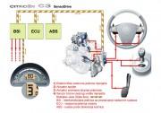 SensoDrive mjenjač (PSA Peugeot Citroën)