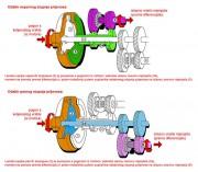 Načelo rada EDC mjenjača s dvije spojke (Renault Group)
