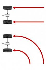 Zašto nam treba diferencijal? Pri vožnji ravno, kotači se okreću jednakom brzinom jer prelaze jednak put. No, u zavojima se situacija mijenja