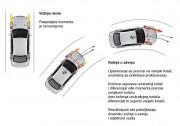 Kombinacija otvorenog diferencijala i kočenja kotača koji proklizava ipak ima svoje uporište u teoriji poput ove (Audi AG)