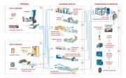 Industrijski proces izrade automobilskog pneumatika (Maxxis International)