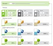 Primjer izračuna potrošnje goriva i utjecaja na okoliš za 15000 prijeđenih km