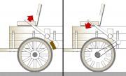Na kočijama i ranim automobilima uobičajeni načini kočenja bili su polugom povezanom s drvenim blokom (lijevo) ili pojasnom kočnicom s čeličnom trakom omotanom oko vratila kotača<br>(AUTONET.HR)