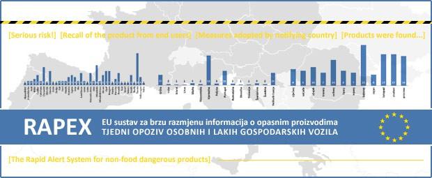 Opozivi - Opozivi osobnih i LG vozila: izvještaj 43 - 2015