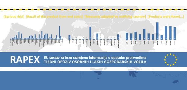 Opozivi osobnih i LG vozila: izvještaj 50 - 2015