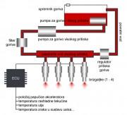 Shematski prikaz sustava za elektroničko ubrizgavanje goriva