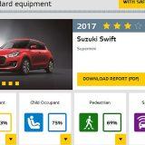 autonet_Suzuki_Swift_Euro_NCAP_2017-06-01_008