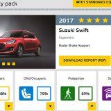 autonet_Suzuki_Swift_Euro_NCAP_2017-06-01_009