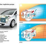 Toplinska pumpa je zajednički sustav hlađenja / grijanja putničkog prostora koji se temelji na električnom kompresoru. Ovo je jedan od sustava kojima Zoe može zahvaliti svoju superiornu autonomiju