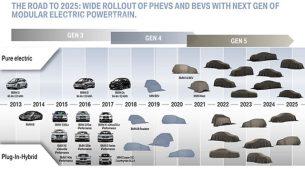BMW-ova električna budućnost - 25 elektrificiranih modela do 2025.