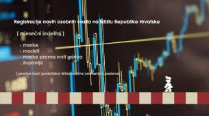 Hrvatsko tržište novih vozila - mjesečni izvještaj