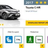 autonet_Euro_NCAP_Toyota_C-HR_2017-03-02_001