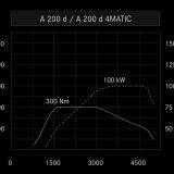 Uglađene krivulje zasigurno su jedan od razloga zbog kojih je OM 651 dostigao toliku popularnost te se našao u brojnim modelima Mercedes-Benza. Najveća je snaga dostupna u rasponu između 3200 i 4000 o/min, a najveći okrenti moment između 1400 i 3000 o/min