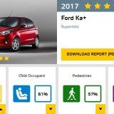 autonet_Euro_NCAP_Fiat_Ka_plus_2017-03-02_001